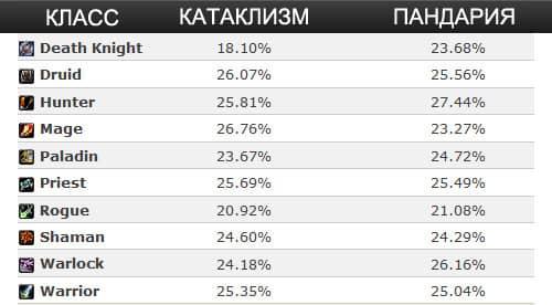 Статистика классов WOW